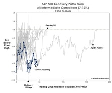 Market Corrections And The Hazards Of Old Age