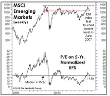 Emerging Markets: Down A Lot, But Not Really Cheap