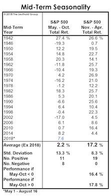 Stock Market Defies Seasonal Gravity
