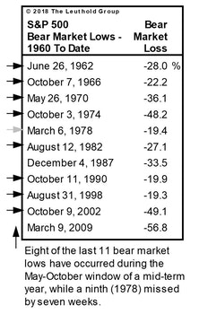 Have We Already Had The Year-End Rally?