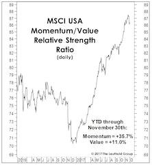 "The ""Mo-Mo"" Market Probably Isn't Finished"