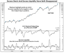 """Market Thoughts In The """"Season Of Excess"""""""
