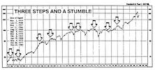 Three Steps and Stumble