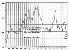 Are Higher P/E Institutional Stocks Now Relatively Attractive?