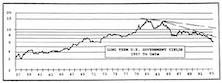 Bonds: Guaranteed Long Term Underperformance???