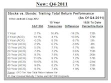 Risk Premium for Stocks Making a Comeback…