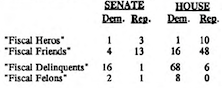 Today's Fiscal Felons and Fiscal Heroes: a 1994 Voting Guide