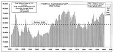 Comparing U.S. Equity Capitalization With GDP: Now Shows Stock Market Extremely Overvalued