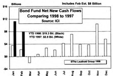 February Mutual Fund Flows