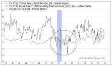 Jobs/Consumer Data Flashing Recessionary Signals
