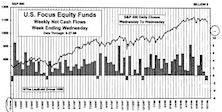 May Mutual Fund Flows