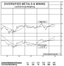 New Select Industries Group Holding: Adding Diversified Metals & Mining