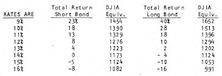 Short Bonds vs. Long Bonds: Gain and Loss Potential