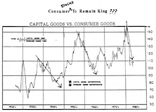 How Much Longer Do the Consumer Stocks Have?