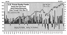 May Mutual Fund Flows