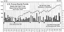 April Mutual Fund Flows