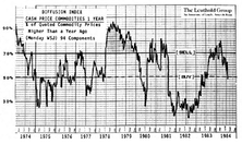 Time to Buy? Diffusion Index Says Yes!