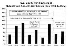 September Mutual Fund Flows