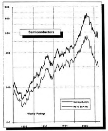 Semiconductors...Could Be A Short Term Strategy