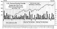 June Mutual Fund Flows