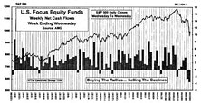 August Mutual Fund Flows