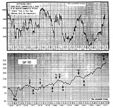 Time to Sell Stocks Our Diffusion Index Says