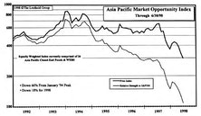 The Asian Grand Opportunity...Buy On Weakness