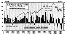 October Mutual Fund Flows