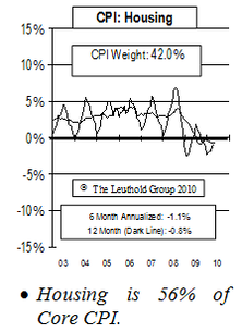 CPI Tame For Now, 2011?