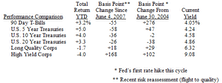 2007 Outlook: CPI Accelerating In Q4, Economy Creeping Along, But Recession In 2008?
