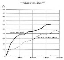 Bull Market Dynamics, Inflation Watch & Mutual Fund Mania