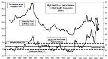 High Yield Bond Opportunity: Yield Spreads Widen, Opportunity Remains