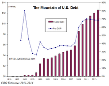 Lost Confidence In Washington….. But Not U.S. Treasuries