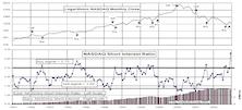 Short Interest....NASDAQ Hits Record High Ratio, As December Volume Plummets