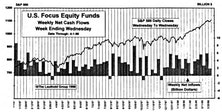 March Mutual Fund Flows