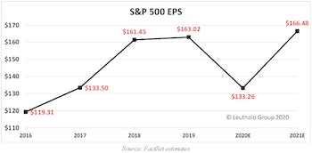 2021 Earnings: How Do We Get There?