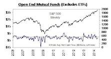 YTD Bond Mutual Fund Flows Top 2013 Comparator