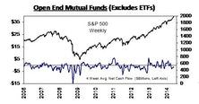 Domestic Equity Mutual Funds and Bond ETFs See Weekly Net Outflows.