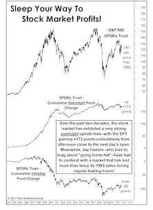 Market Worrying You? Just Sleep On It!