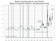U.S. Investment Grade Corporate Bonds: Maintain Favorable