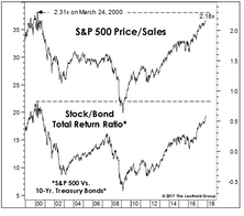 Revisiting The Y2K Highs