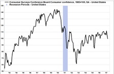 Consumer Watch– Economic Data Weakening, Consumer Stocks Already Discounting A Slowdown