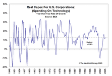 The Latest On Capex...Growth Appears Likely To Continue