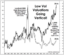 Will Rates Kill The Low Vol Mania?