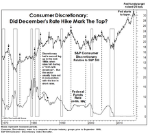 Discretionary: Is The Top Finally In?