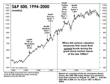 """The Valuation """"Time Clock"""" Revisited"""