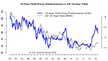 Bond Yield Proxy—A Tool For Equity Investors