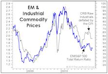 The Emerging Markets Dilemma