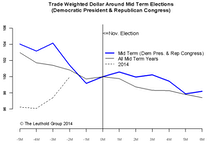 Mid-Term Election – Favorable For Stocks