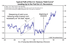 Demise Of The Inverted Yield Curve...Greatly Exaggerated?